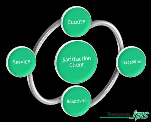 Système de management JMS
